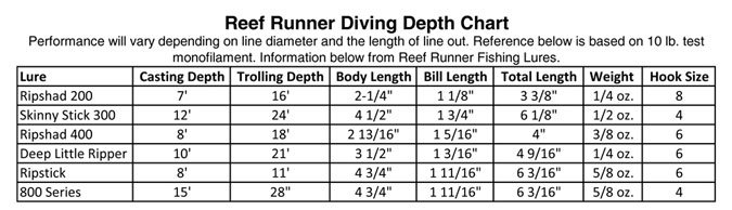 reef-runner-depth-chart.jpg