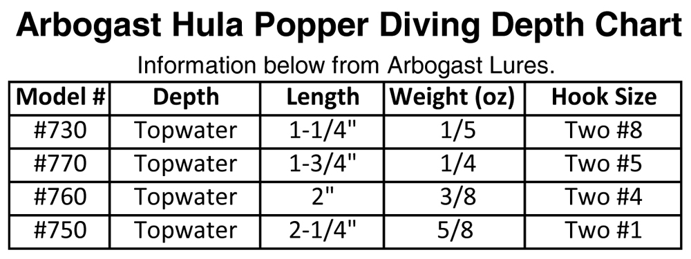 Arbogast Hula Popper 730 Black Precision Fishing