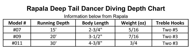 Rapala Deep Tail Dancer 07 Purple Clown Flash Precision Fishing