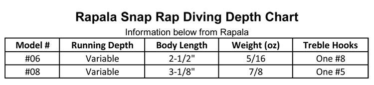 Rapala Snap Rap 06 516 Oz Firetiger Precision Fishing