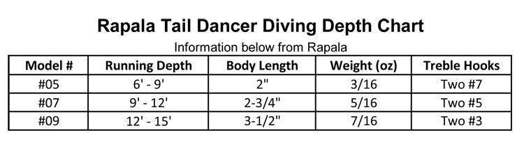 Rapala Tail Dancer 05 Silver Precision Fishing