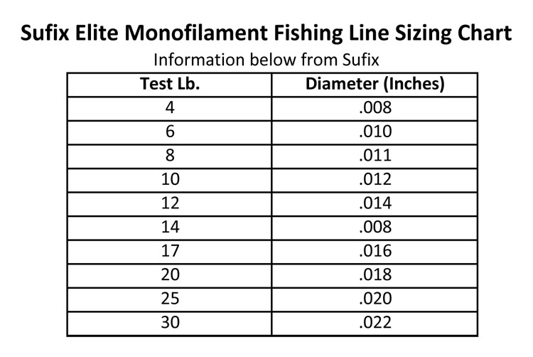 Monofilament precision fishing for Braided fishing line vs mono