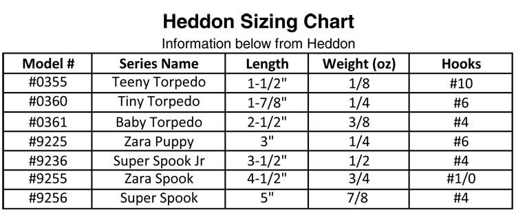 Heddon Zara Puppy 9225 Baby Bass Precision Fishing